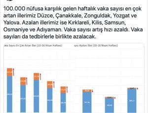 Sağlık Bakanı Koca, vaka sayısı en çok artan ve azalan illerin grafiğini paylaştı: